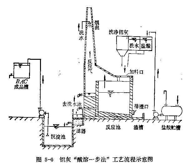 酸溶一步法制�A式氯化�X工�流程